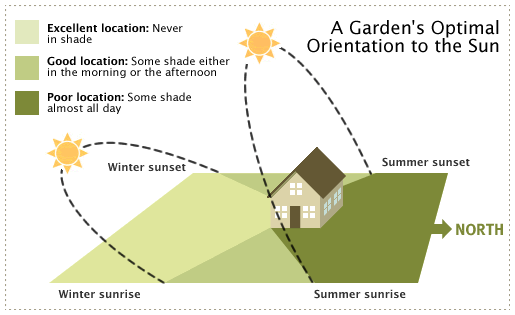 A graphic showing a garden's optimal orientation to the sun