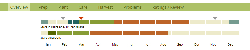Planting Overview showing sowing guide